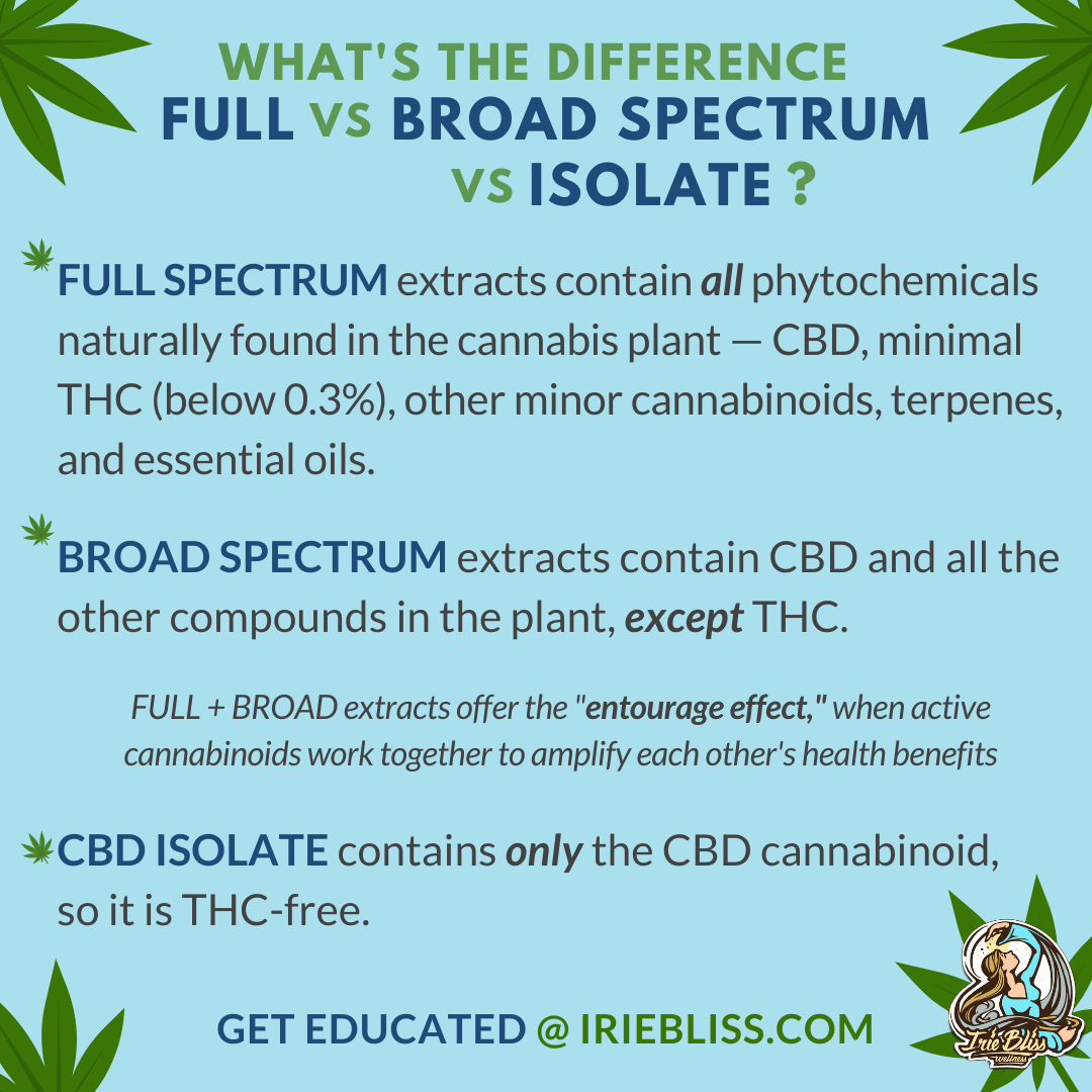 What's the Difference Between Full Spectrum, Broad Spectrum & Isolate CBD?